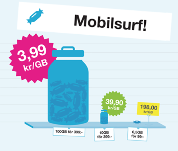 vad kostar mobilt bredband